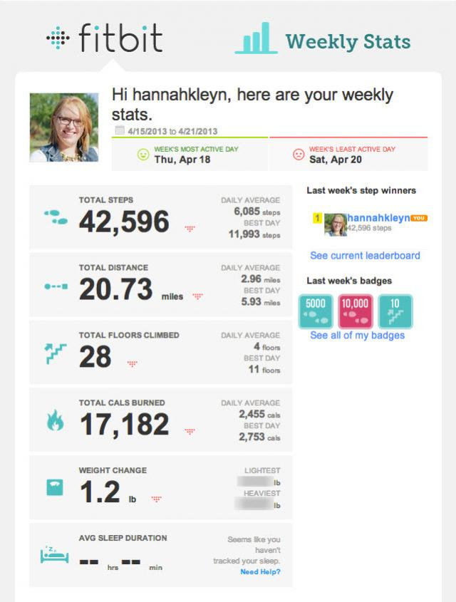 View this Fitbit email on Pinterest
