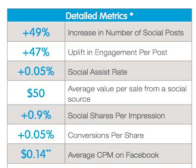 social publishing ROI metrics