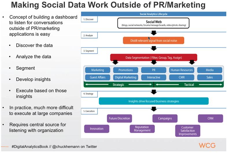 Social Listening Analytics