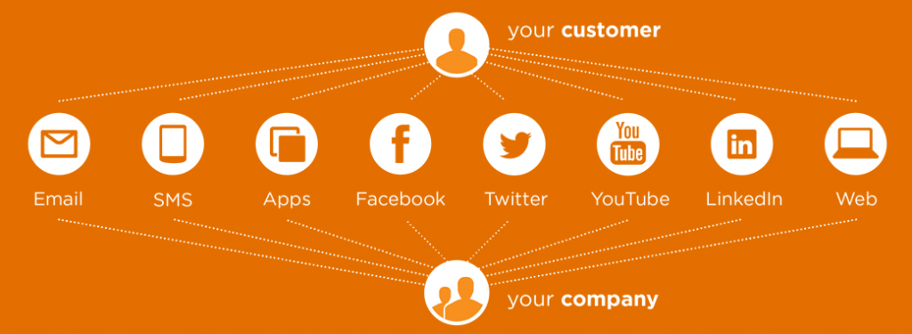 7 Steps to an Omni-Channel Marketing Strategy