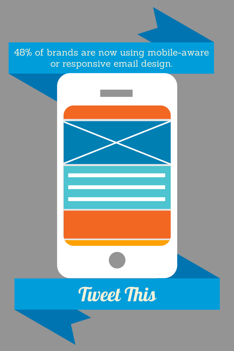48% of B2C brands now using mobile-friendly email design