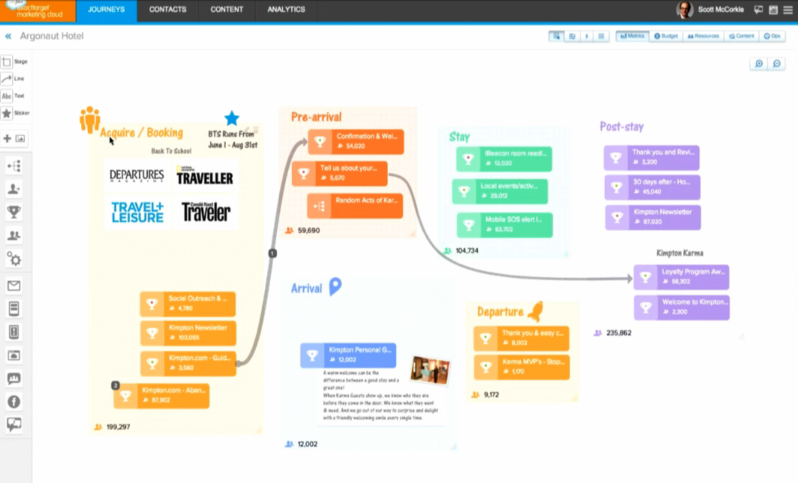 Kimpton Hotels Bring The Customer Journey To Life With Marketing - Customer journey map app