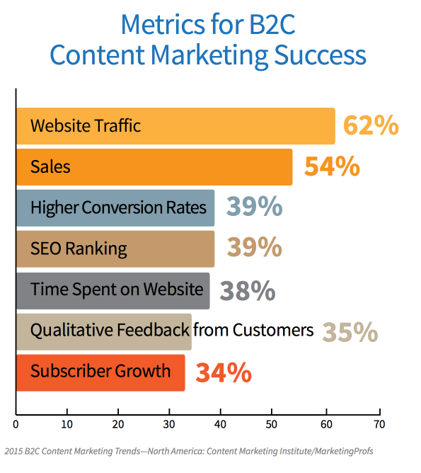 success of different B2C content marketing metrics