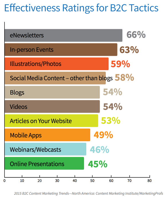 11 New B2C Content Marketing Benchmarks for 2015