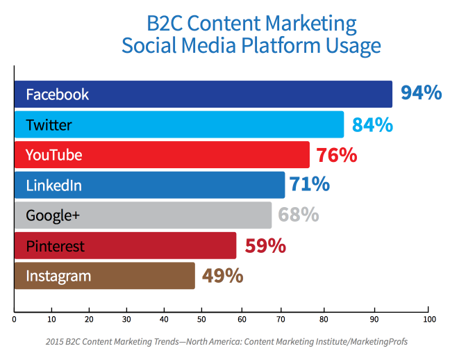 How much are different social media platforms used in B2C Content marketing