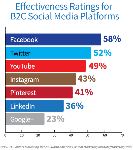 How effective are different B2C social media platforms