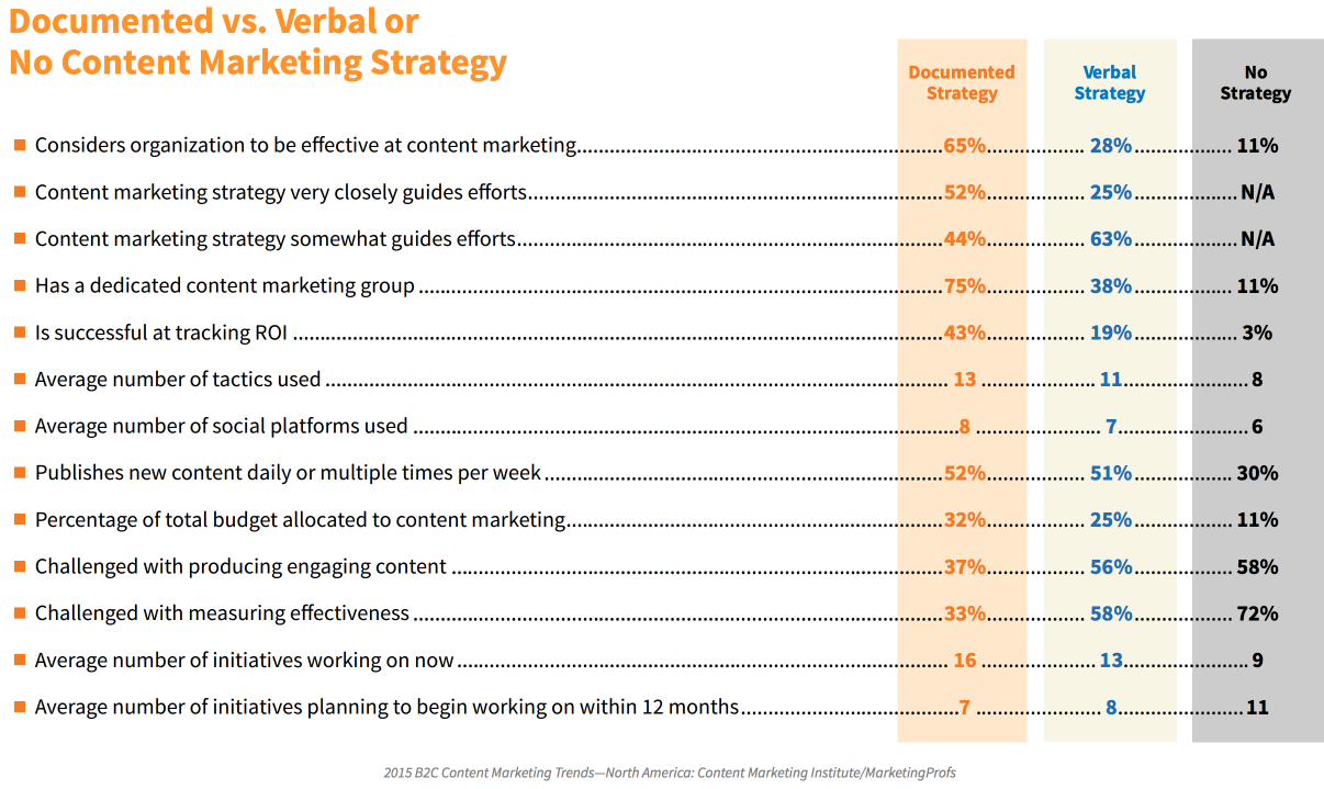 The advantages of a documented content marketing strategy