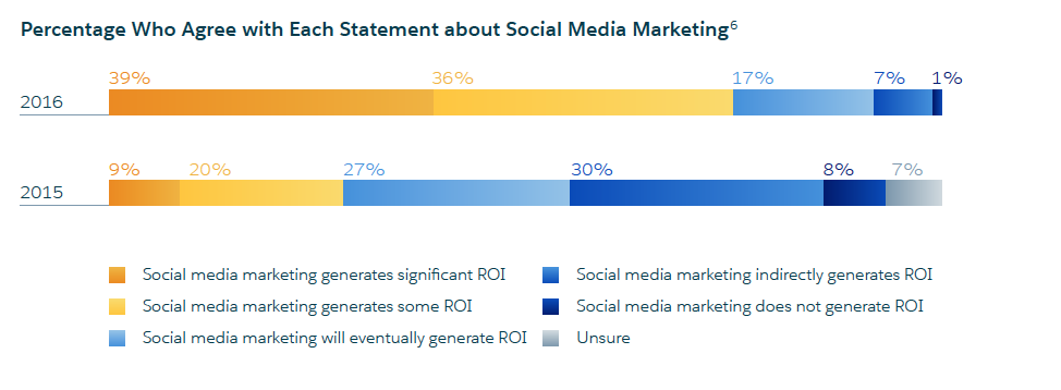 How Heavy Use Of Social Media Is Linked >> Social Media Marketing Sees Massive Roi Growth Salesforce Blog