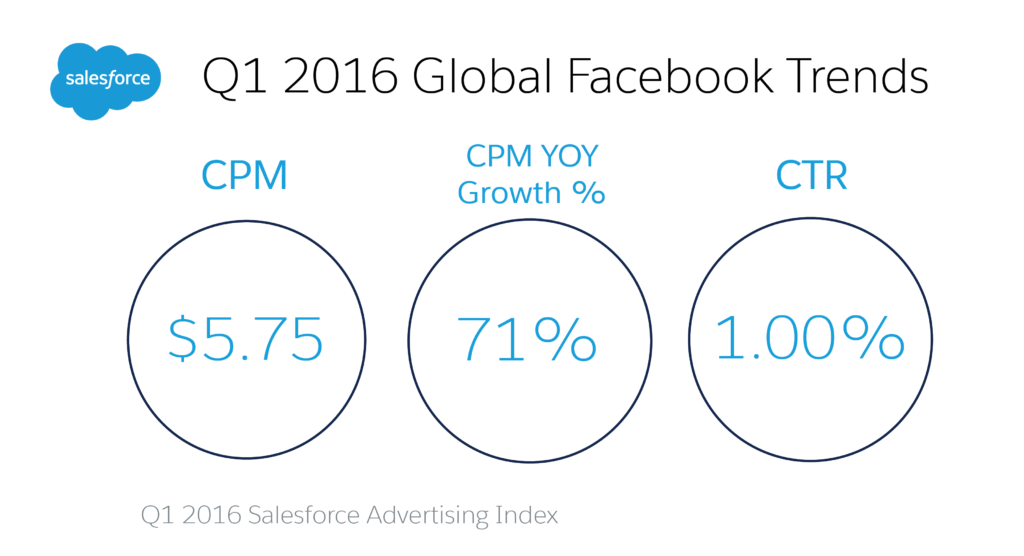 Global-Facebook-Trends-01