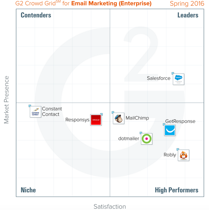 The G2 Crowd Has Spoken-Salesforce Email Studio Receives Rave Reviews