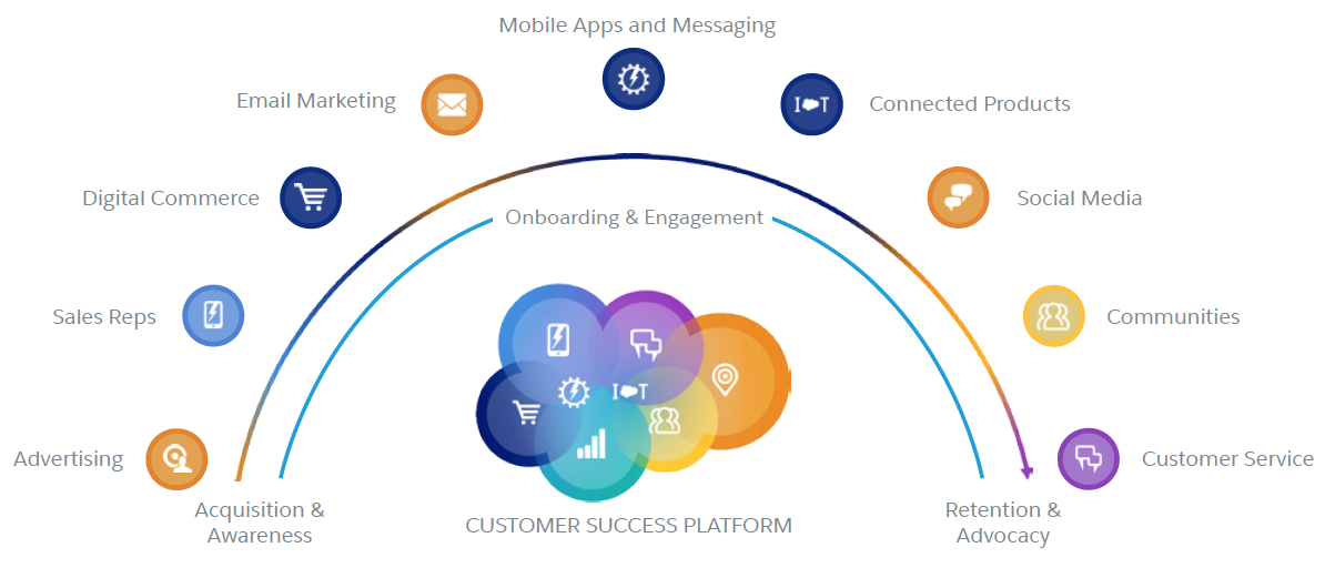 Welcome to Marketing in the Age of the Customer