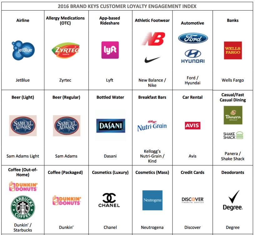 Best Examples of Customer Loyalty and Retention Marketing ...